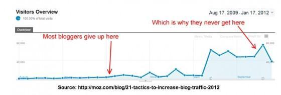 Ali lahko z bloganjem ustvarimo spletni posel?