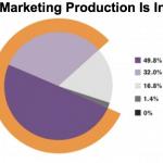 What is vsebinski marketing?