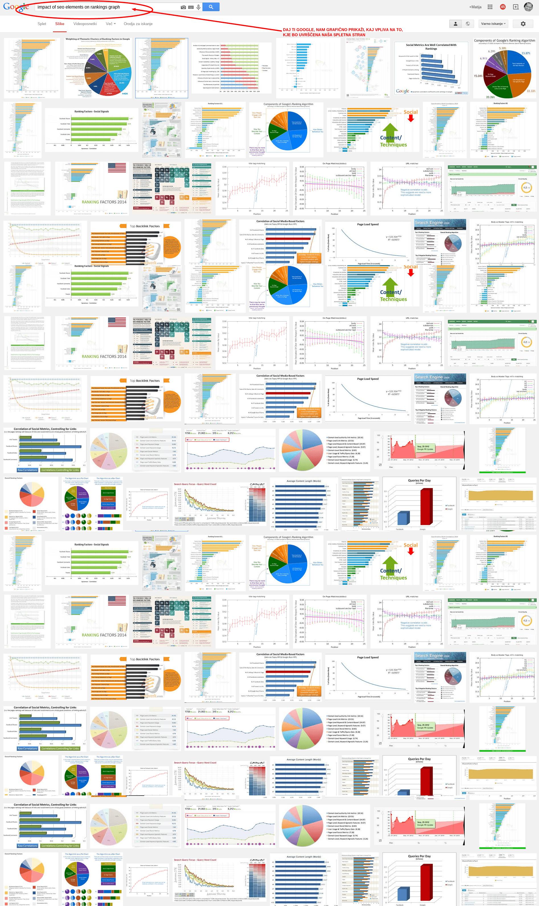 optimizacija za spletne iskalnike
