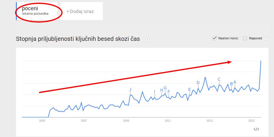 Google Trendi Spletno iskanje – zanimanje poceni Po vsem svetu Od 2004 do zdaj
