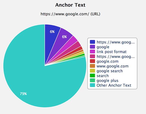 google anchor tekst