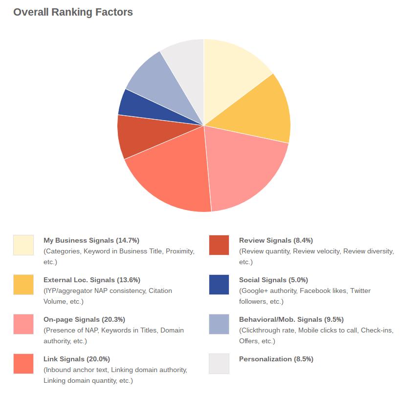 ranking-faktorji
