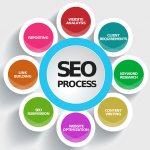 Optimizacija spletnih strani za Googlove TOP pozicije