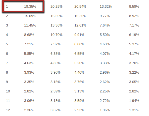 kako izboljšati prodajne rezultate iz spletne strani