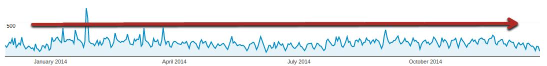 trend obiskanosti spletne strani