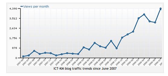 ICT-KM