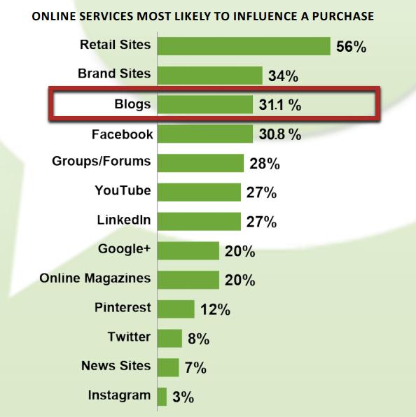 povečanje prodaje preko interneta