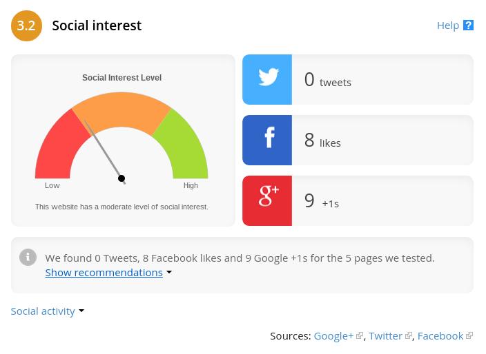 vpletenost v socialna omrežja