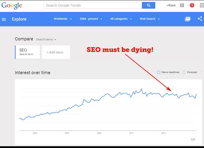spletna optimizacija trend