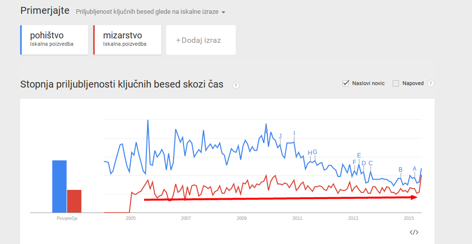 Google Trendi Spletno iskanje – zanimanje pohištvo mizarstvo Po vsem svetu Od 2004 do zdaj
