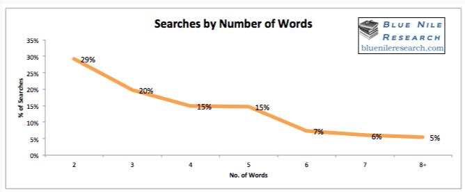 ključne besede za spletno stran