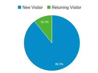 digitalni marketing obiskovalci