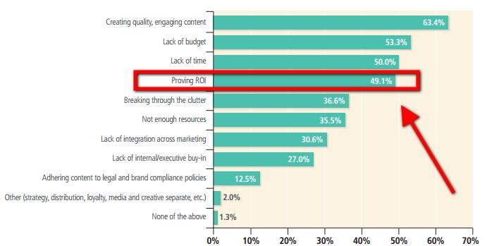 Učinkovitost vsebinskega marketinga – prikaz 3 primerov merjenja ROI v vsebinski marketing