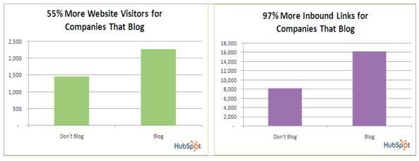 hubspot_impact_of_blogging