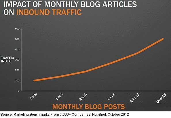 blog ali spletna stran