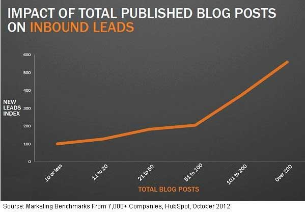 inbound-leads-and-blog-posts-hubspot