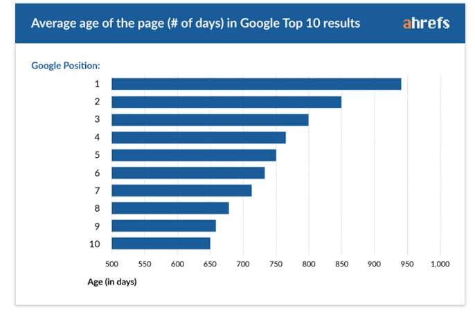 kako do prvih mest na googlu