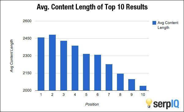 dolžina bloga vs uvrstitev v googlu