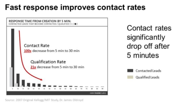 hitrost prodajnega odziva