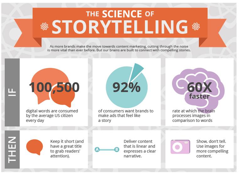 storytelling v marketingu