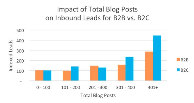 učinek bloganja