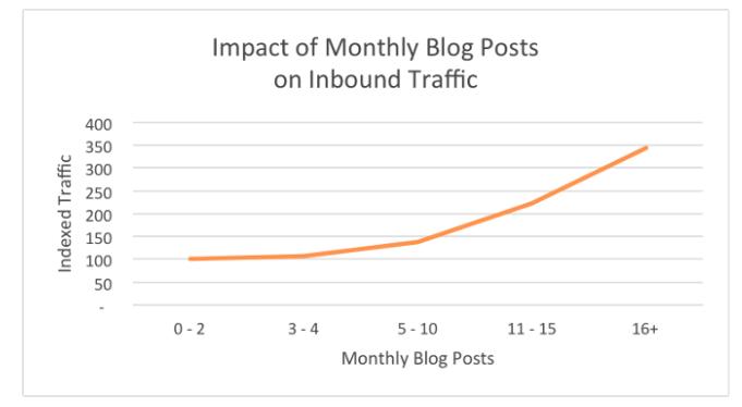 učinek mesečnega bloganja
