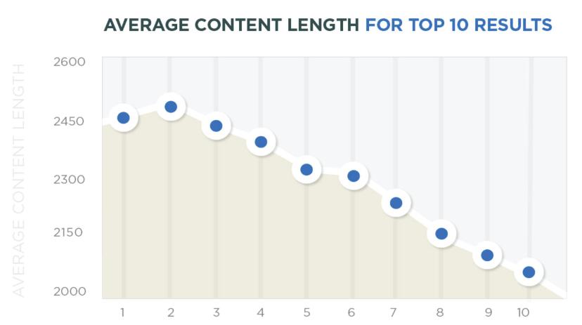 dolžina spletne vsebine in primerjava z uvrstitvijo v googlu