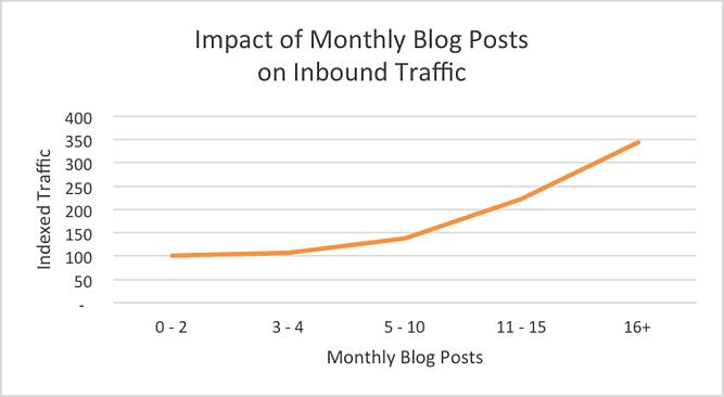 Kako količina blog zapisov vpliva na obisk spletne strani
