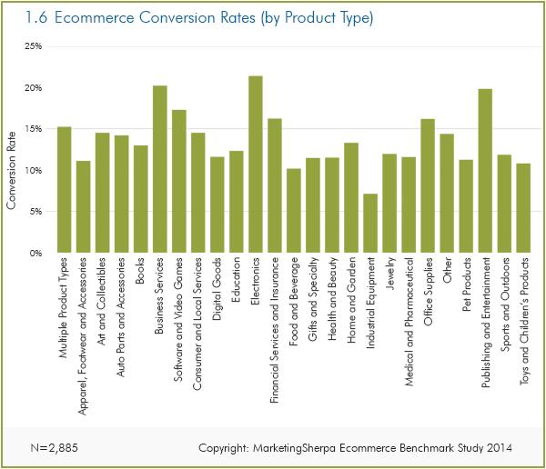 povprečne konverzije spletnih trgovin