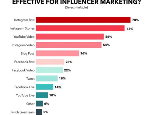 influencer-marketing-statistics-content-750x750-1