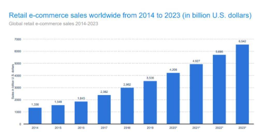 Svetovna rast prodaje v spletnih trgovinah