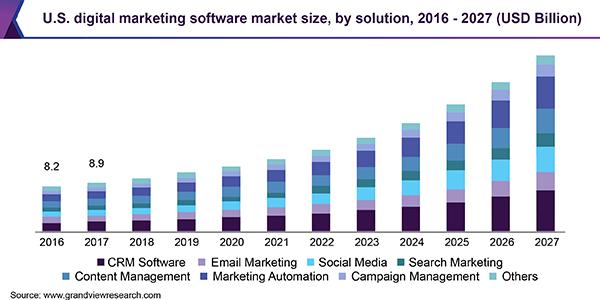 digitalni marketing trend