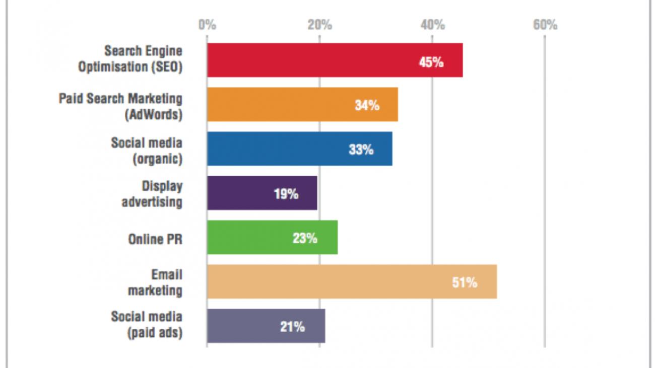 digitalni-marketing-kanali