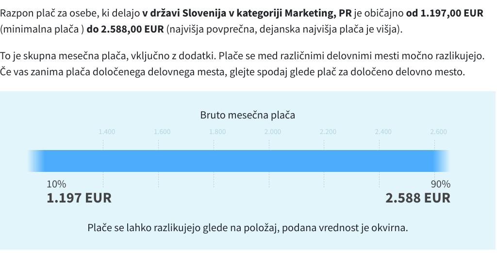 digitalni marketing plače slovenija