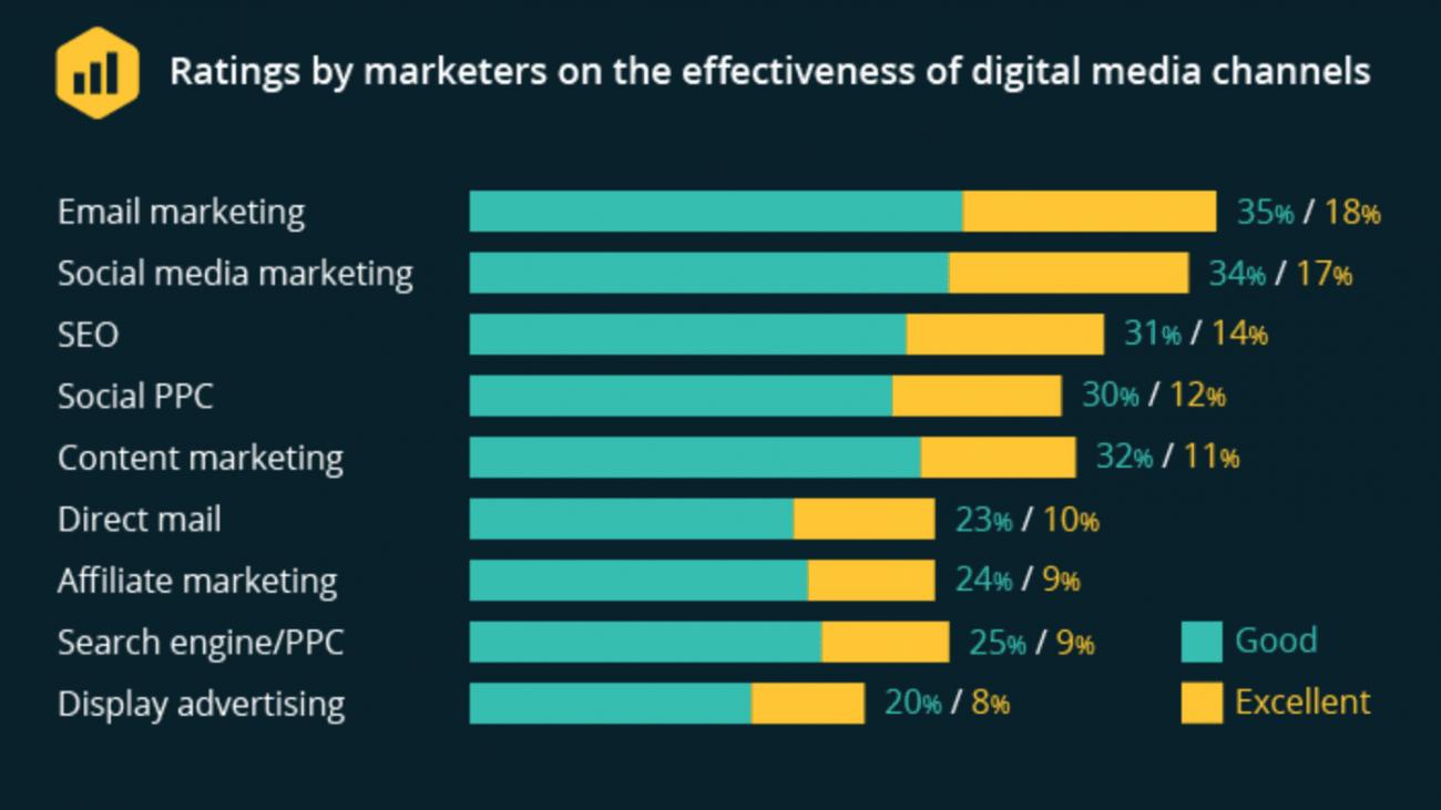 email-marketing-pomen