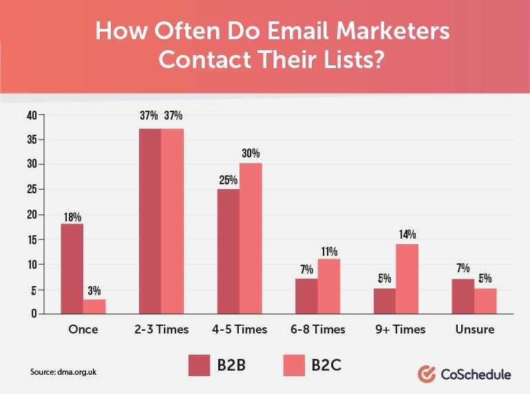 kako pogosto pošiljati emaile