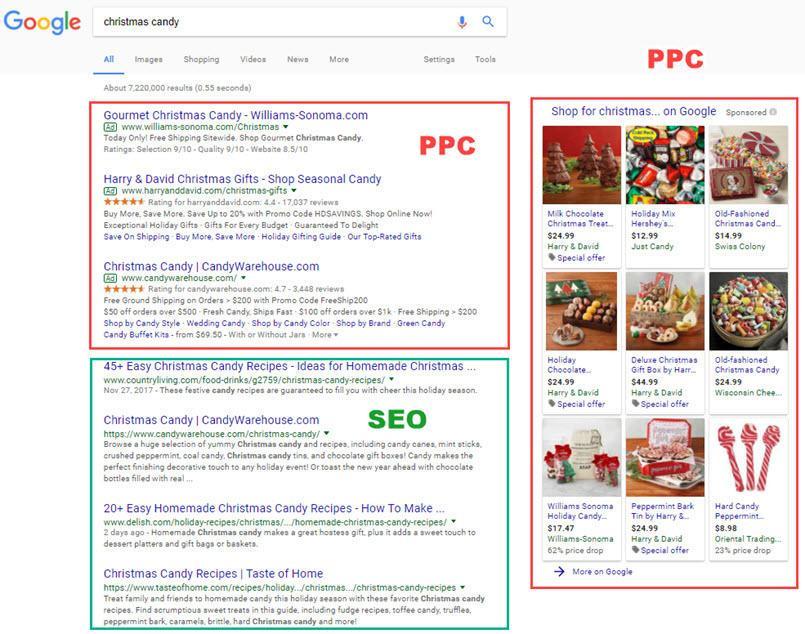 optimizacija spletnih strani vs ppc