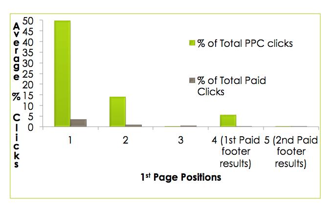 optimizacija spletnih strani vs ppc kliki